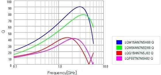 电感Q值变化