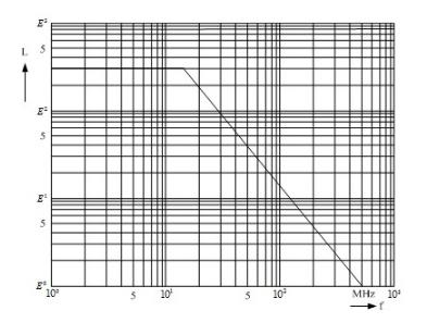图5穿心电感的频率曲线图